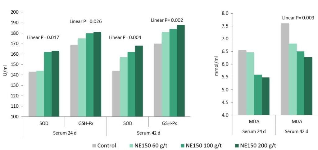 Figure 2: Improved antioxidant status